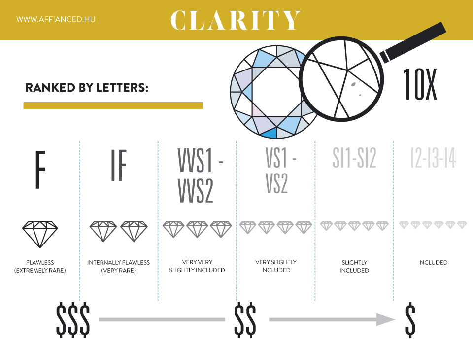 diamond purity guide clarity of comparison